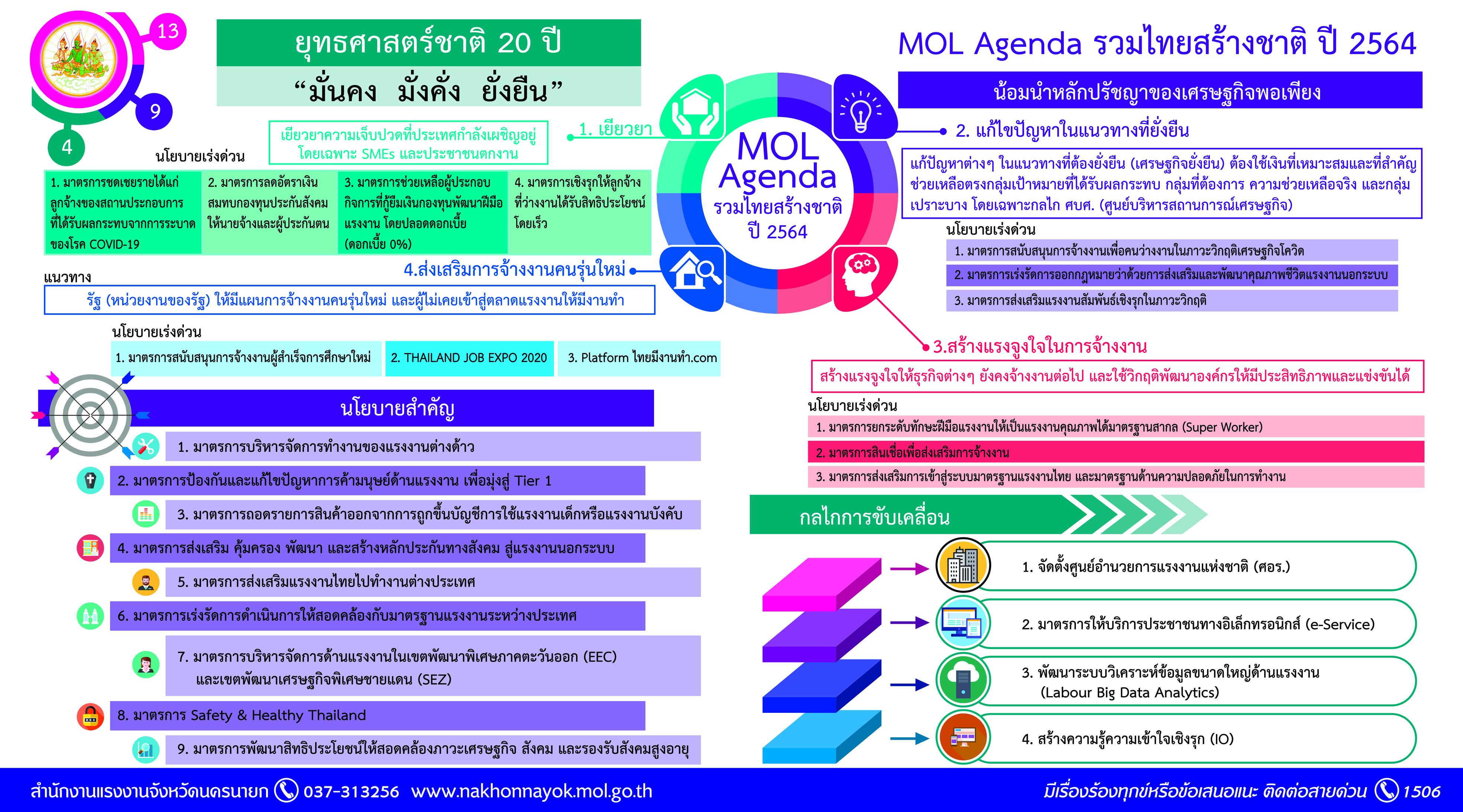MOL Agenda รวมไทยสร้างชาติ ปี 2564