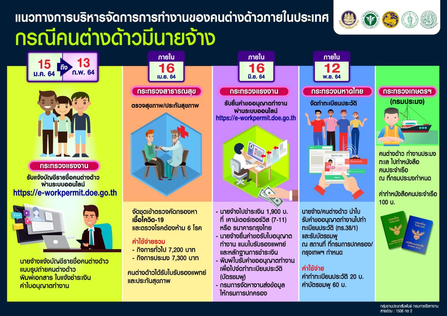 แนวทางการบริหารจัดการการทำงานของคนต่างด้าวภายในประเทศ
